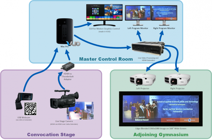 Diagram of graphics system