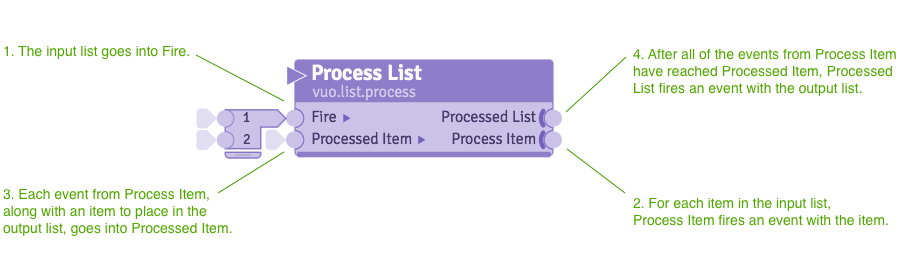 Annotated image of the Process List node