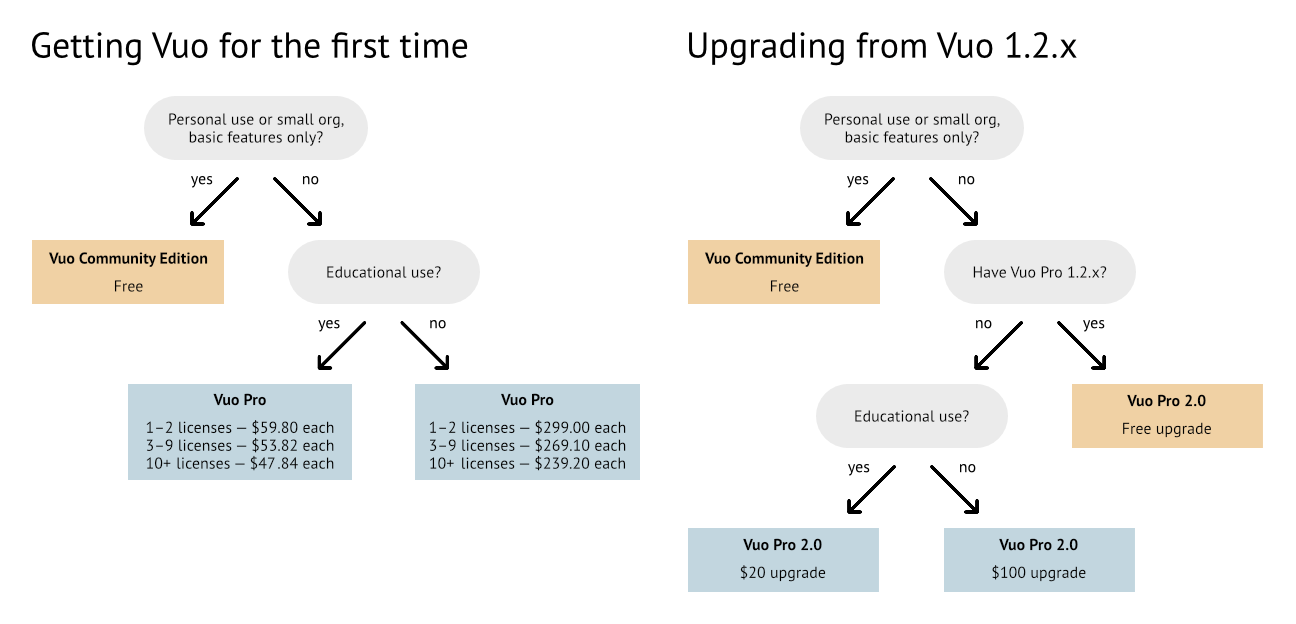Flowcharts explaining Vuo 2.0 pricing